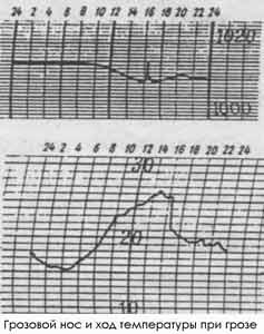 график зависимости клева от давления