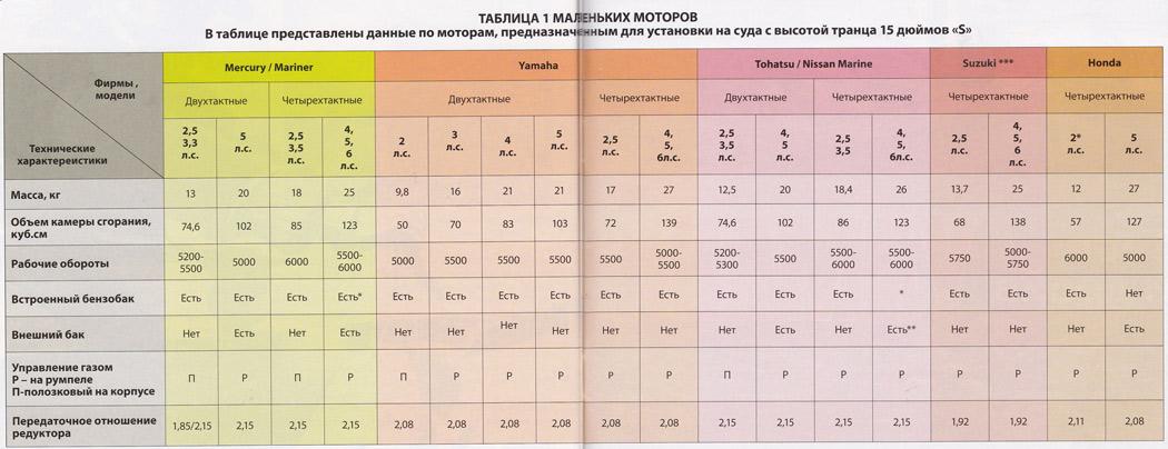 таблицы годов лодочных моторов
